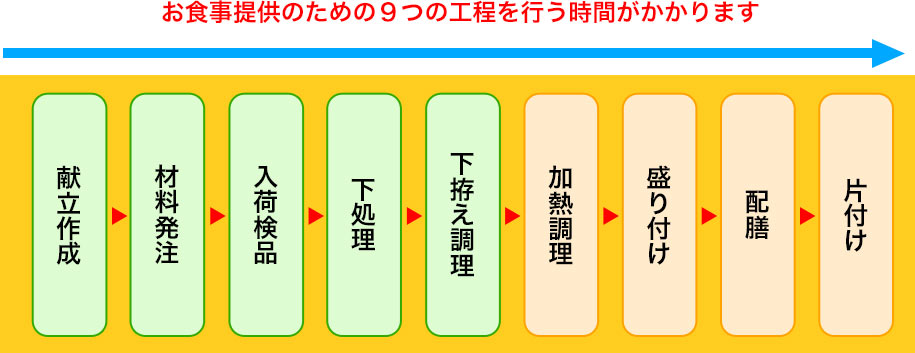 9つの工程